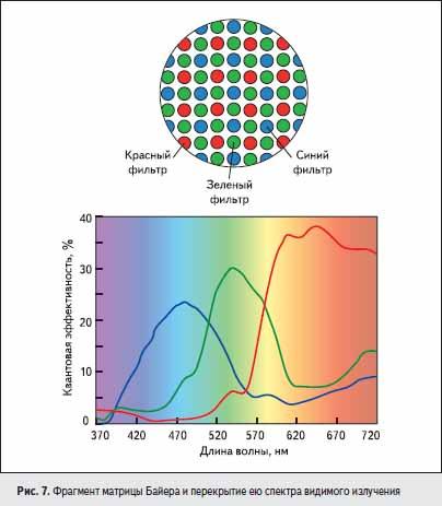 Фрагмент матрицы Байера и перекрытие ею спектра видимого излучения