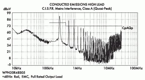 Рис. 8. Спектр шумов на входе преобразователя WPN20R48S05N без входного фильтра