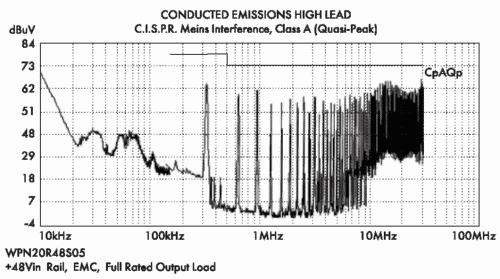 Рис. 9. Спектр шумов на входе преобразователя WPN20R48S05N с конденсатором 56 мкФ на входе (класс А)