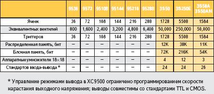 Сравнительные технические характеристики ПЛИС семейств XC9500 и Spartan-3