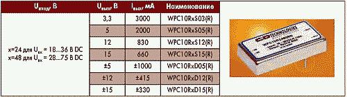 Таблица 1. Электрические параметры преобразователей серии WPC10R