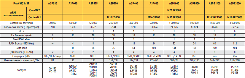 Характеристики ПЛИС ProASIC3/E