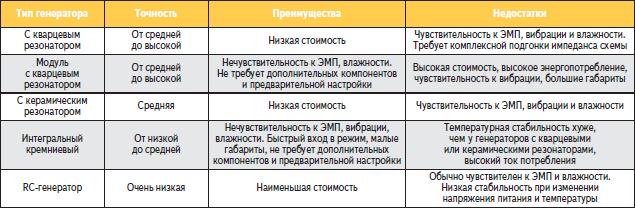 Сравнительные характеристики тактовых генераторов