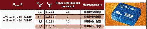 Таблица 2. Электрические параметры и внешний вид преобразователей NPH10S
