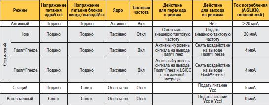 Характеристики режимов работы ПЛИС