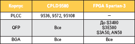 Наличие микросхем семейств XC9500 и Spartan-3 с разными типами корпуса