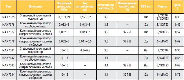 Основные параметры кремниевых осцилляторов