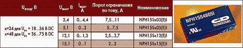 Таблица 3. Электрические параметры и внешний вид преобразователей NPH15S