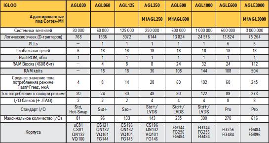 Основные характеристики ПЛИС IGLOO/E
