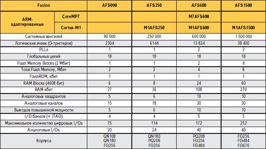 Основные характеристики ПЛИС Fusion