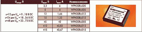 Таблица 5. Электрические параметры и внешний вид преобразователей WPN20R