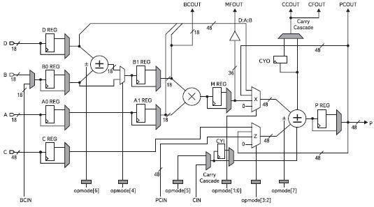 Структурная схема аппаратной секции ЦОС DSP48А1