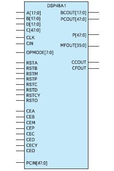 Условный графический образ элементов, формируемых на основе секций ЦОС DSP48A1