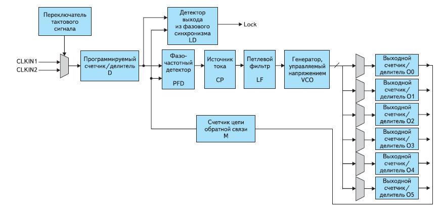 Функциональная схема модуля фазовой автоподстройки частоты PLL