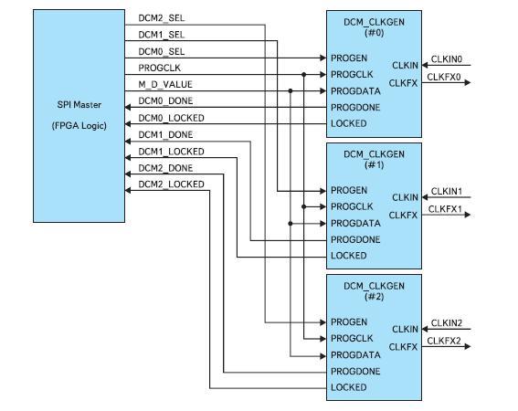 Структурная схема блока синхронизации, выполненного на базе трех модулей DCM