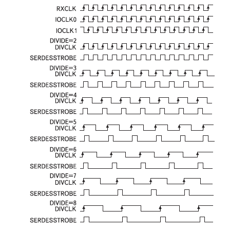 Временные диаграммы сигналов синхронизации  на выходах буферного элемента BUFIO2_2CLK