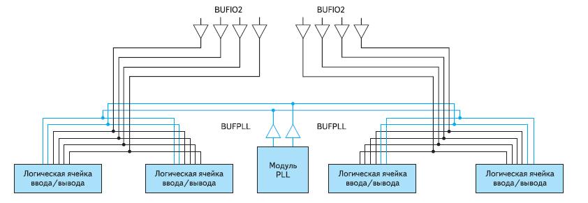 Структура сети распределения региональных тактовых сигналов в ПЛИС серии Spartan-6