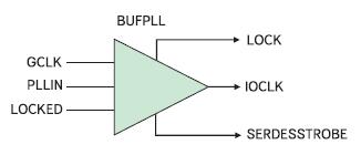 Условный графический образ высокоскоростного буферного элемента BUFPLL
