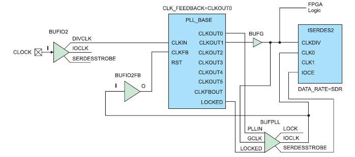 Типовая схема включения буферных элементов BUFPLL