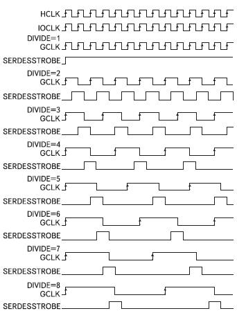 Временные диаграммы сигналов  синхронизации на выходах буферного элемента BUFPLL