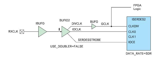 Типовая схема включения буферных элементов BUFIO2