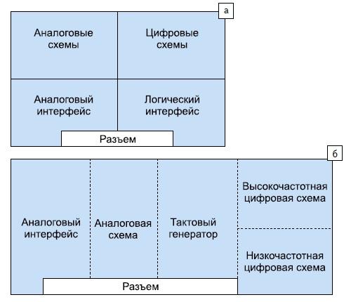 Расположение аналоговых и цифровых блоков на печатной плате