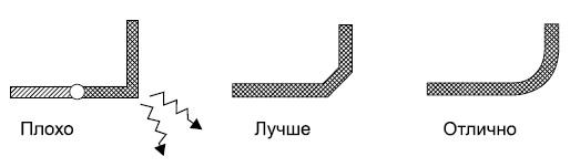 Сглаживание углов проводников
