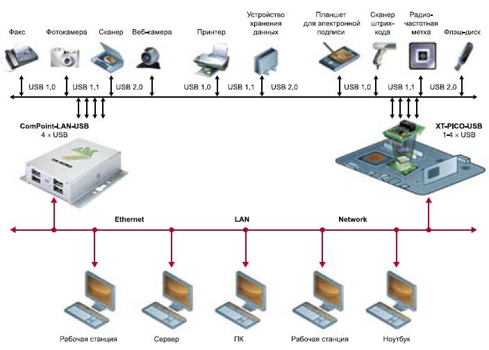 Включение USB-сервера в сеть
