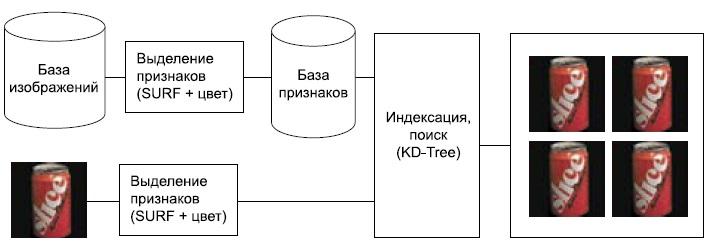 Основные модули CBIR-системы