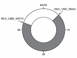 Кольцевой буфер сопроцессора