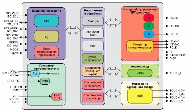 Функциональная схема графического контроллера FT800