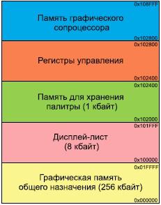 Области ОЗУ