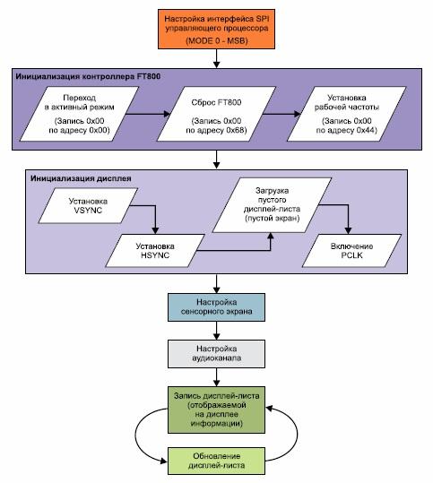 Алгоритм работы контроллера EVE FT800