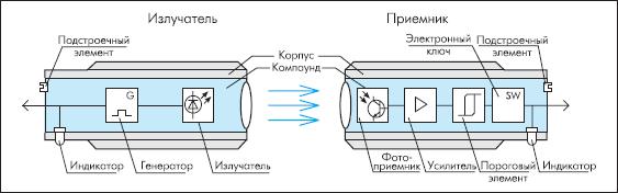 Устройство оптического выключателя