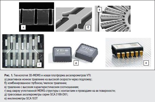 Технология 3D-MEMS и новая платформа акселерометров VTI