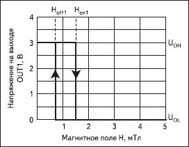 Характеристика работы К1446ЧЭ1