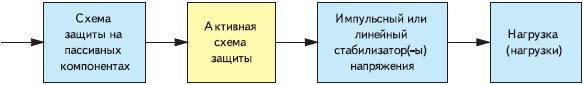Рис. 1. Структурная схема тракта питания