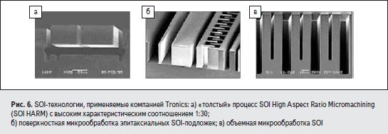 SOI-технологии, применяемые компанией Tronics