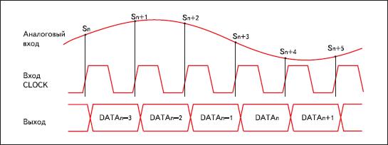 Временная диаграмма работы 1446ПВ2У