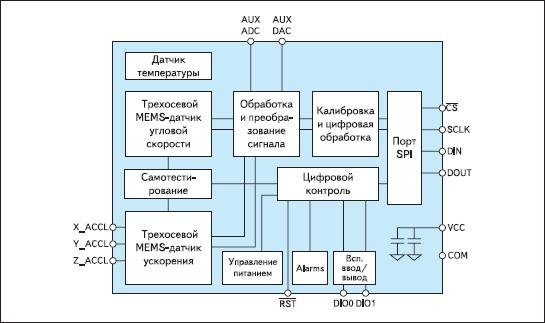 Структурная схема трехосевого сенсорного кластера ADIS16350