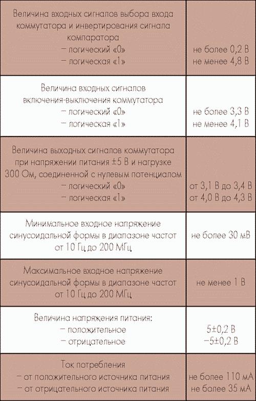 Таблица 1. Основные электропараметры АФ011В