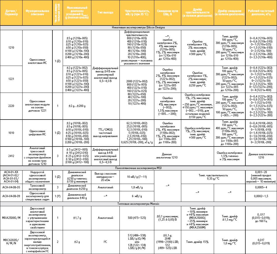 Таблица 3. Сравнительные технические характеристики автомобильных акселерометров