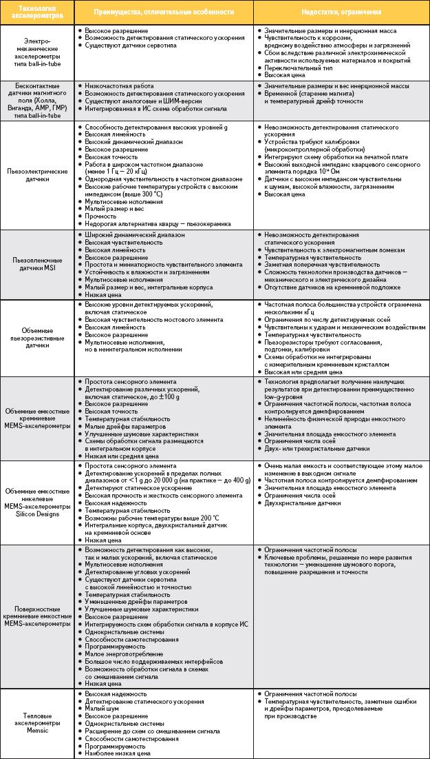 Таблица 4. Сравнительный анализ преимуществ и недостатков различных технологий акселерометров