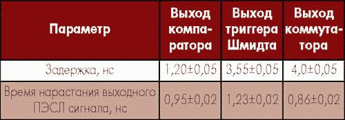 Таблица 2. Результаты измерений быстродействия отдельных блоков ИС АФ011В при превышении порога на 100 мВ