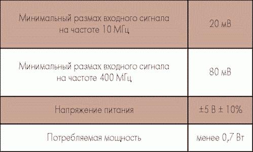 Таблица 3. Основные электропараметры АФ011Б