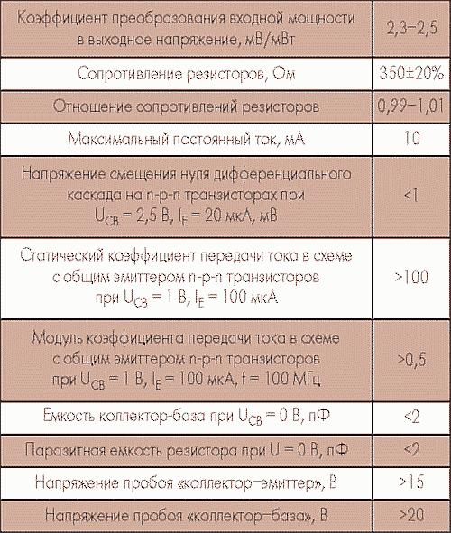 Таблица 4. Основные электропараметры РБ1С8ПН001 при температуре (25±10) °С