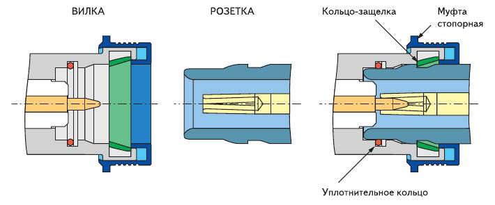 Рис. 10. Конструкция вилки и розетки соединителей QN