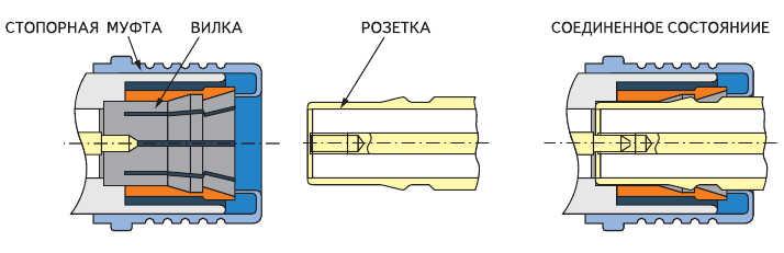 Рис. 2. Конструкция вилки и розетки QMA (предоставлено фирмой Huber+Suhner)