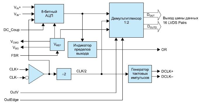 Функциональная диаграмма микросхемы ADC081000