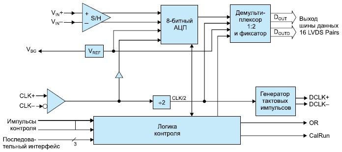 Функциональная диаграмма микросхемы ADC081500